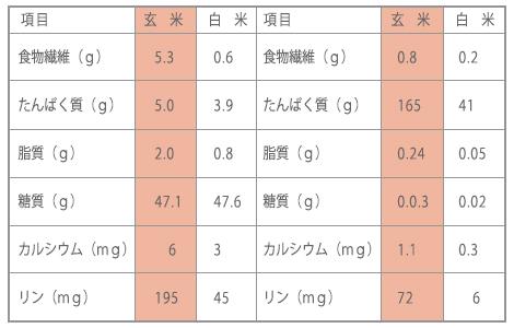 栄養バランスの良い玄米